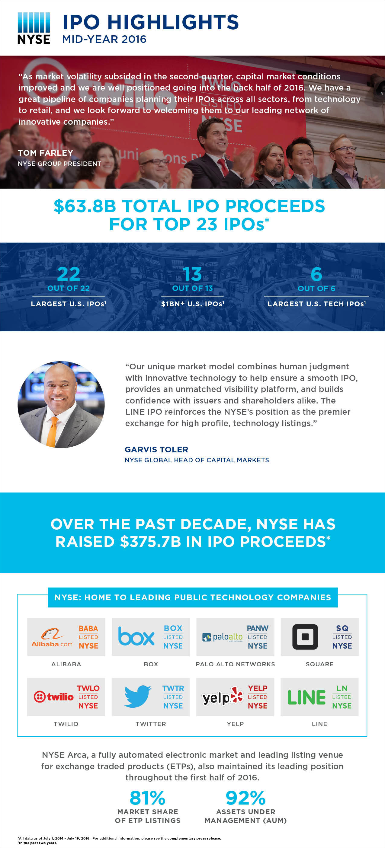 NYSE Leads in U.S. IPO Proceeds Raised to Date in 2016 | Business Wire