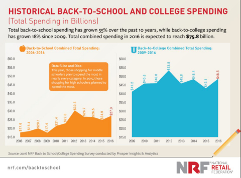 NRF 2016 Back-to-School & College Historical Spending Data (Graphic: Business Wire)