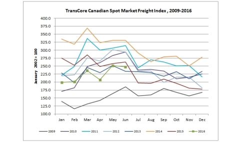 TransCore's Canadian Spot Market Freight Index (Graphic: Business Wire)