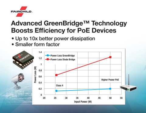 Fairchild's GreenBridge active bridge solution has best-in-class performance for security cameras, IP phones, wireless access points and other devices that are powered via Power over Ethernet (PoE). (Graphic: Business Wire)