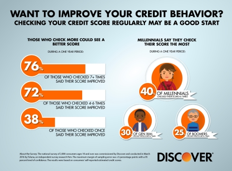 Discover Survey: Consumers Who Regularly Check Their Credit Score Say Doing So Improves Credit Behavior (Graphic: Business Wire)