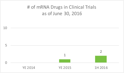 Moderna Therapeutics Provides Mid-Year Corporate Update, Announces Continued Clinical Development Progress and Pipeline Acceleration (Photo: Business Wire)