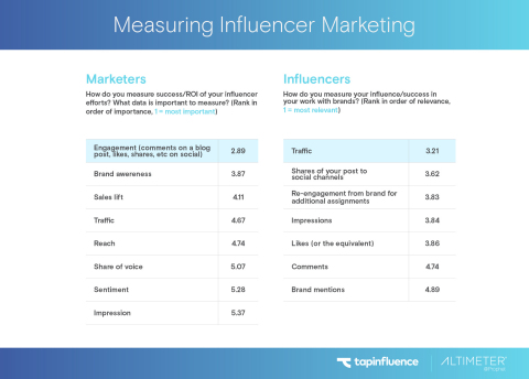 Measuring Influencer Marketing (Graphic: Business Wire)