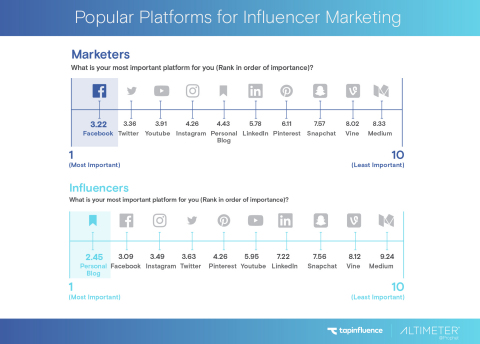 Popular Platforms for Influencer Marketing (Graphic: Business Wire)