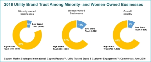 Utility Brand Trust Among Minority- and Women-Owned Businesses (Graphic: Business Wire)