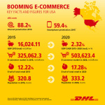 DHL is expanding its e-commerce capabilities in the U.S. where the online market is expected to grow rapidly between now and 2020. (Photo: Business Wire)