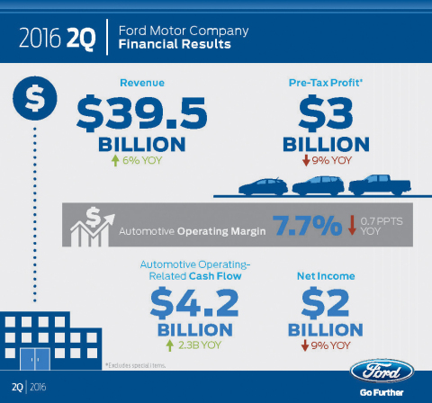 Ford Delivers Second Quarter 2 0b Net Income 3 0b Adjusted Pre Tax Profit Business Wire
