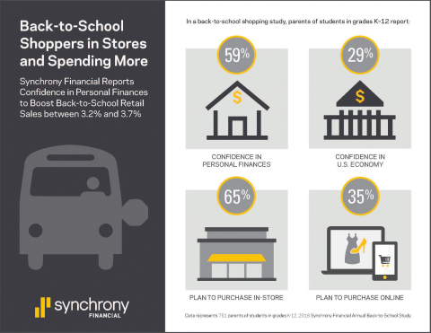Back-to-school shoppers in stores and spending more. Synchrony Financial reports confidence in personal finances to boost back-to-school retail sales between 3.2% and 3.7%. (Graphic: Business Wire)