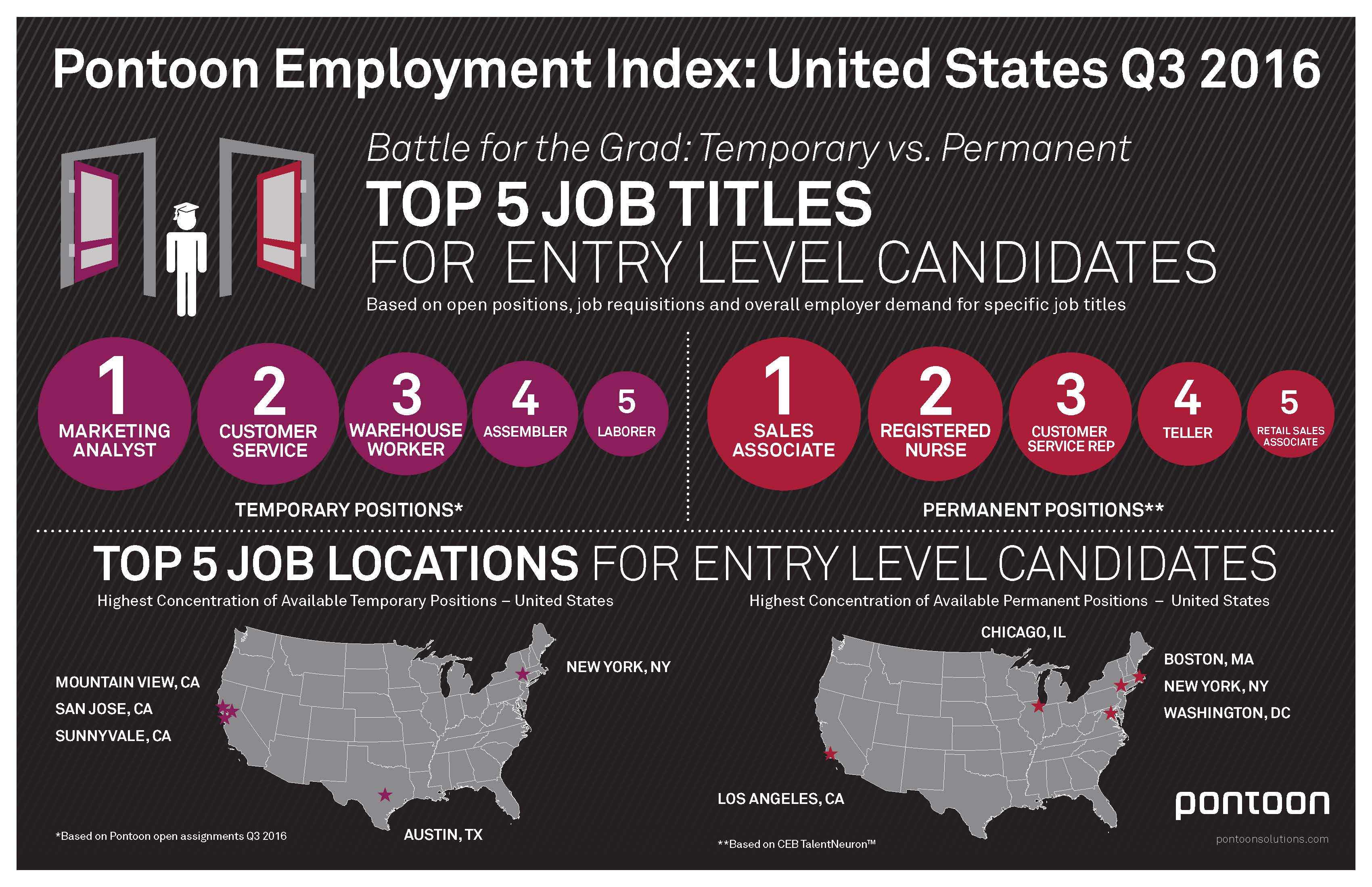 Sales Positions Top List of Most Available Jobs for College ...