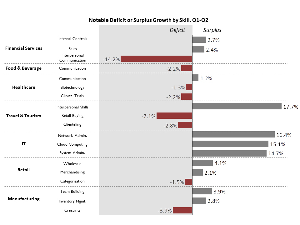The Strayer@Work Skills Index uses select LinkedIn data to highlight skills gaps in top U.S. industries, including manufacturing and retail, among others. (Graphic: Business Wire)