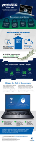 Ransomware on the Rise: Combatting the Latest Criminal Business Model Requires Multi-Layered Securit ...