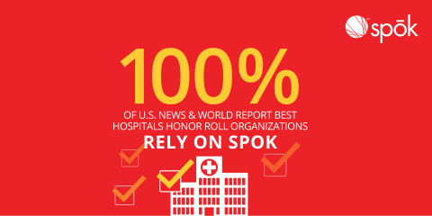 20 hospitals named to U.S. News & World Report's 2016-2017 Best Hospitals Honor Roll and all 11 hospitals named to the 2016-17 Best Children's Hospitals Honor Roll rely on Spok® solutions to connect their care teams and strengthen patient care. (Graphic: Spok, Inc.)