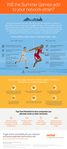 In August, the world will once again take time to watch the best athletes compete on a global stage. This year promises to be the biggest games - the most athletes, the most events and the most coverage. With the growth of the games, will enterprise networks suffer as more and more employees watch coverage? To find out, Riverbed commissioned the Global Network Strain Snapshot survey in July 2016. We spoke with 403 global IT professionals to find out the impact of the games on the enterprise network. (Graphic: Business Wire)