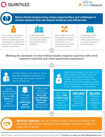 Quintiles-DaVita Infographic (Graphic: Business Wire)