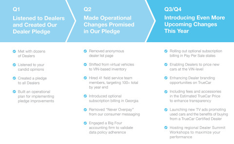 """Dealer Pledge"" Progress (Graphic: Business Wire)"