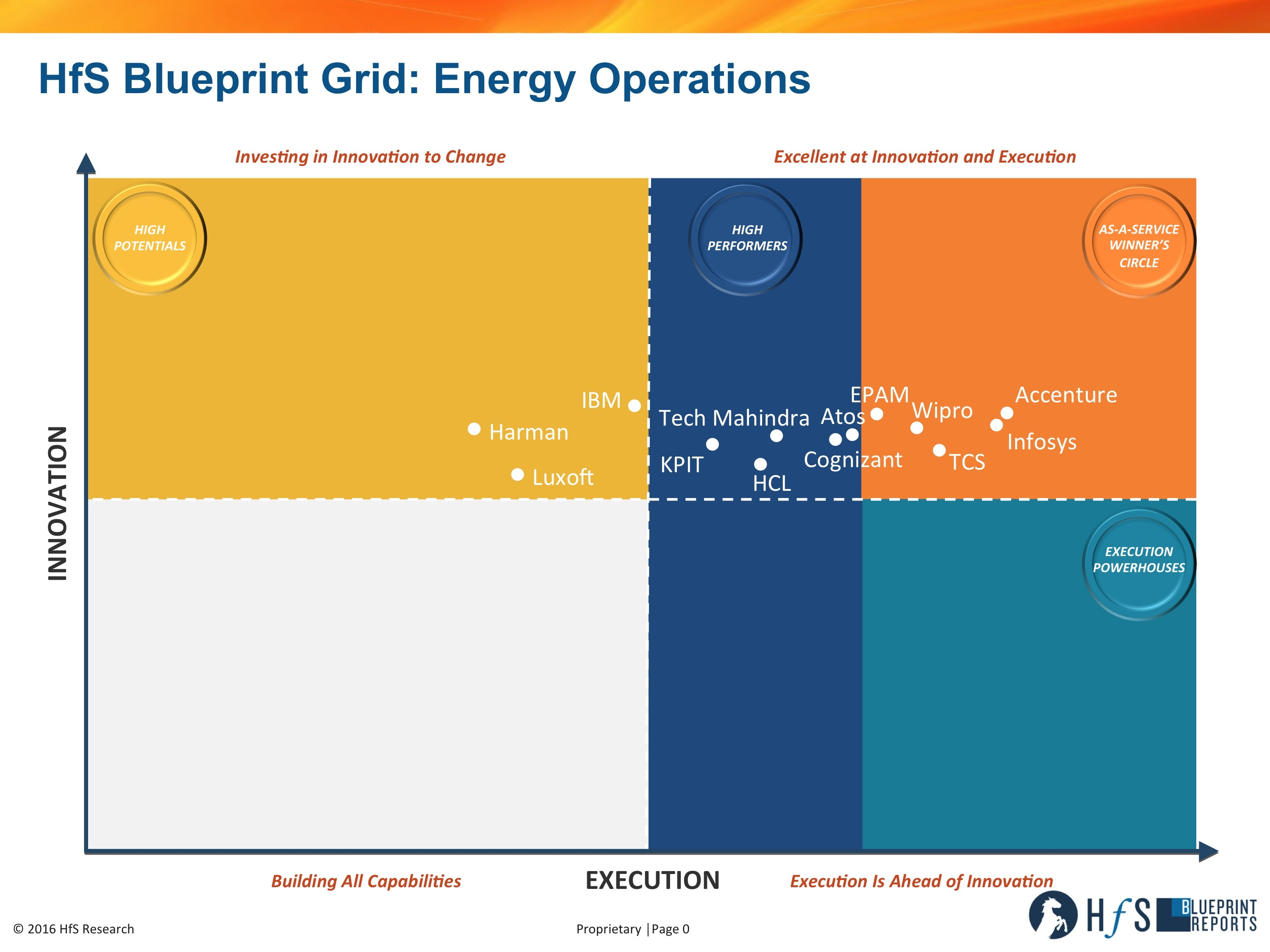 Accenture achieves lead execution position in winners circle of accenture achieves lead execution position in winners circle of hfs researchs 2016 energy operations blueprint business wire malvernweather Choice Image