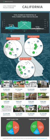 RealtyShares releases crowdfunding data infographic for California, highlighting properties in Los Angeles, San Francisco and Sacramento. (Graphic: Business Wire)
