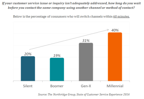 Need for Speed: Millennials lose patience with slow customer service. (Graphic: Business Wire)
