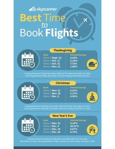 Procrastinators Rejoice! Skyscanner Reveals the Best Time to Book Holiday Travel…and It's Later Than You Think (Graphic: Business Wire)