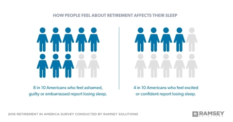 2016 Retirement in America Study Conducted by Ramsey Solutions (Graphic: Business Wire)