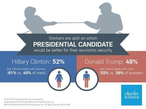 Workers are split between Presidential candidates. (Graphic: Schwab)