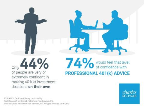 Workers more confident with 401(k) advice. (Graphic: Schwab)