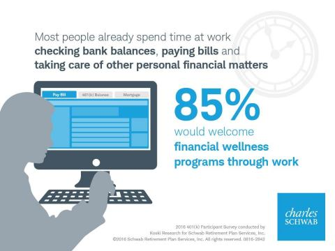 Workers would welcome financial wellness programs through work. (Graphic: Schwab)