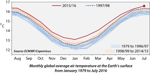 Monthly global average air temperature at the Earth's surface from January 1979 to July 2016 (Graphi ...