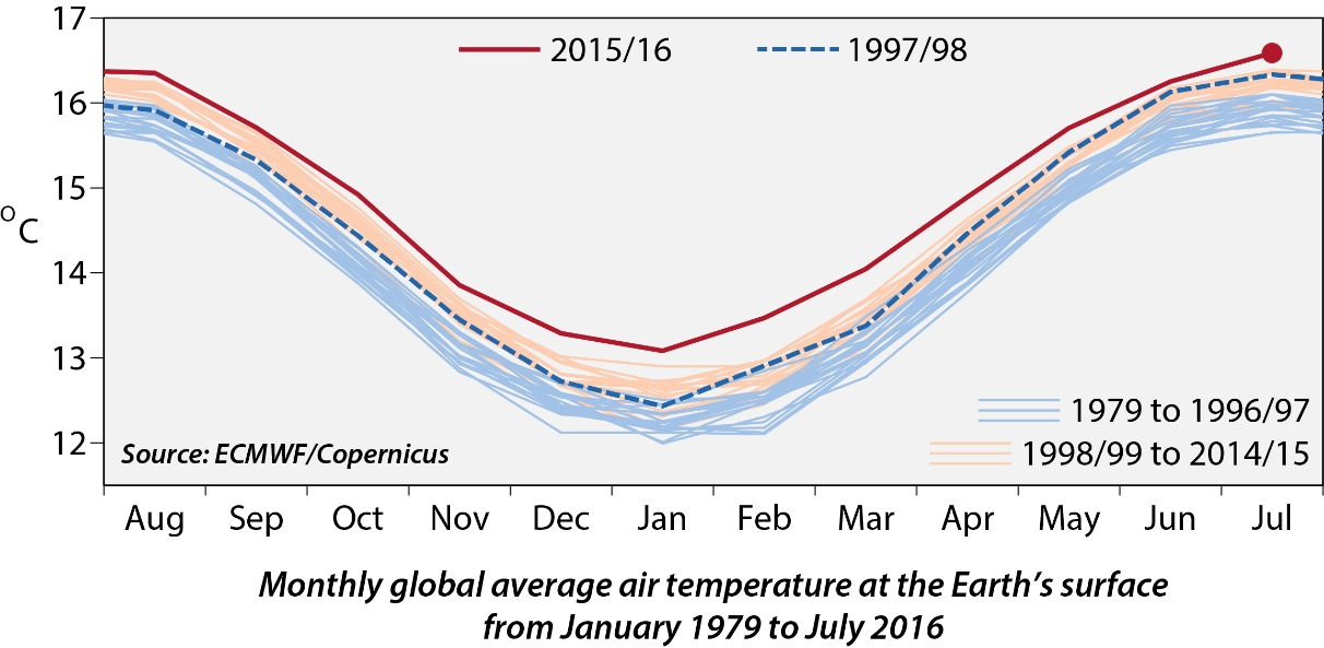 Monthly global average air temperature at the Earth's surface from January 1979 to July 2016 (Graphic: Business Wire)