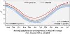 Copernicus: nuovo record assoluto della temperatura media della superficie terrestre nel mese di luglio