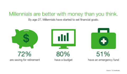 TD Ameritrade's 2016 Millennials and Money Survey (Graphic: TD Ameritrade)