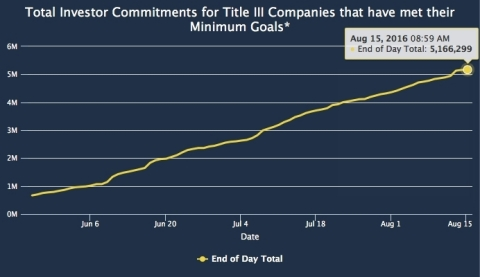 """Investor commitments into Title III equity crowdfunding campaigns that have met their minimum goals have surpassed $5 million. NextGen is tracking Title III companies through the """"NextGen Dashboard,"""" which displays progress of investor commitments since the new SEC crowdfunding regulations took effect in May. (Graphic: Business Wire)"""