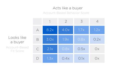 Infer's new Account-Based Behavior Scoring uses predictive analytics to help B2B companies identify marketing-qualified accounts that both look and act like ideal buyers. (Graphic: Business Wire)