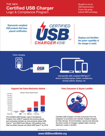 Certified USB Charger Logo & Certification Program from USB Implementers Forum, the group behind USB technology. (Graphic: Business Wire)
