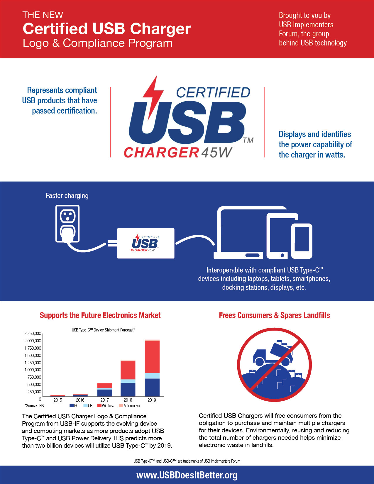 Usb if announces a new certified usb charger logo and compliance pressusb biocorpaavc