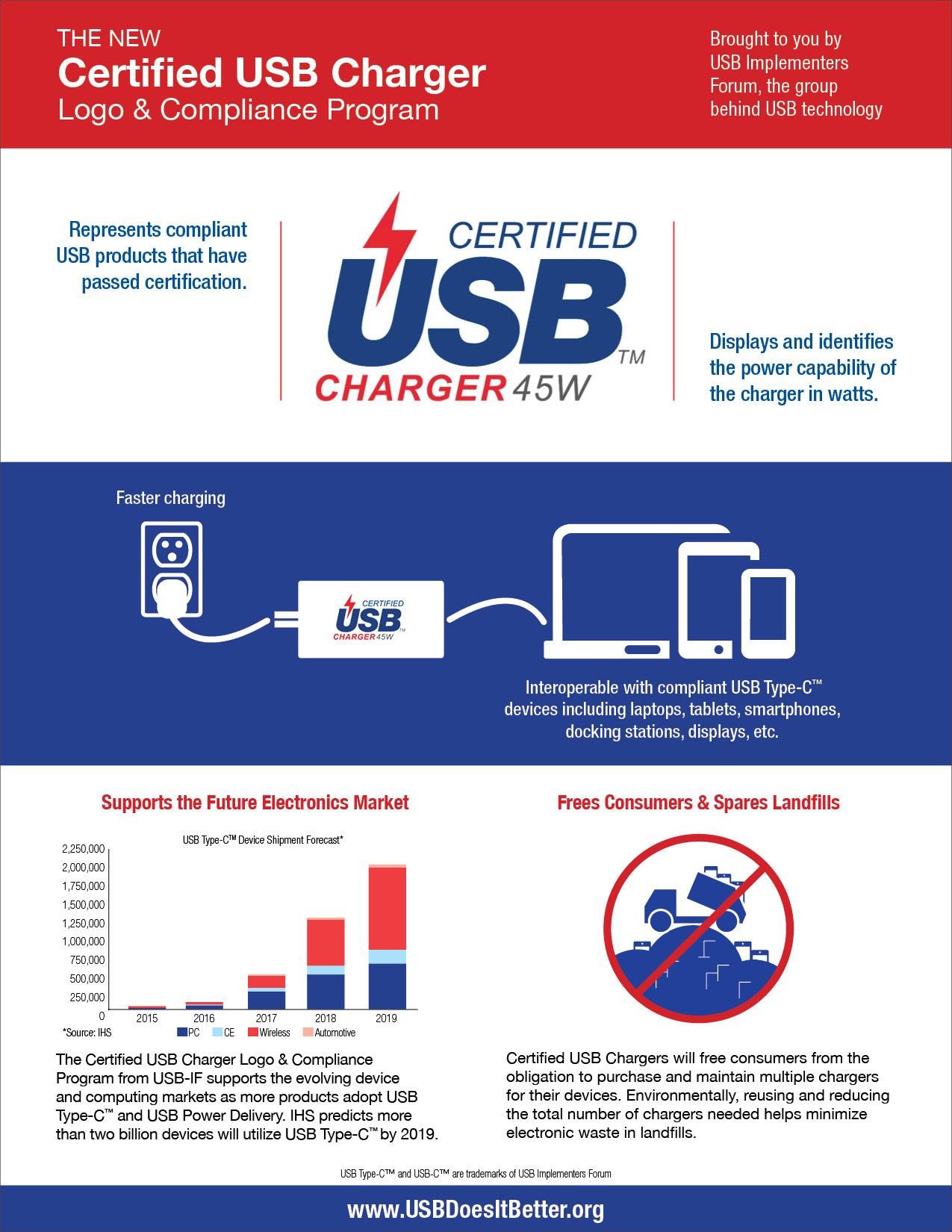 IF Announce USB Type-C Compliance Program & Logo
