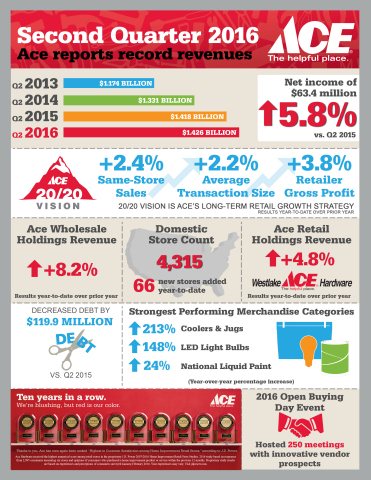 Ace Hardware reports record second quarter 2016 revenues (Graphic: Business Wire)