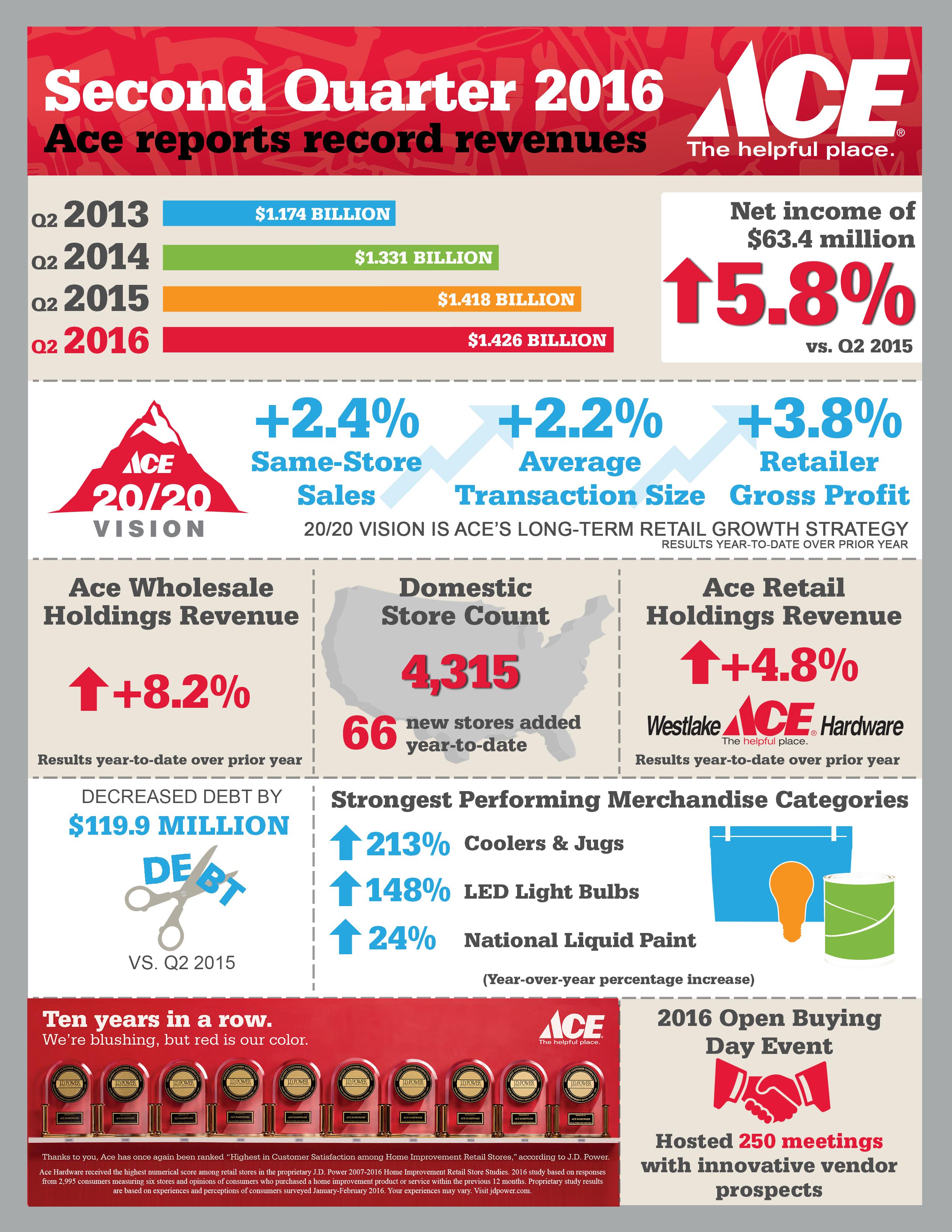 Ace Hardware Reports Second Quarter 2016 Revenues and Profits ...
