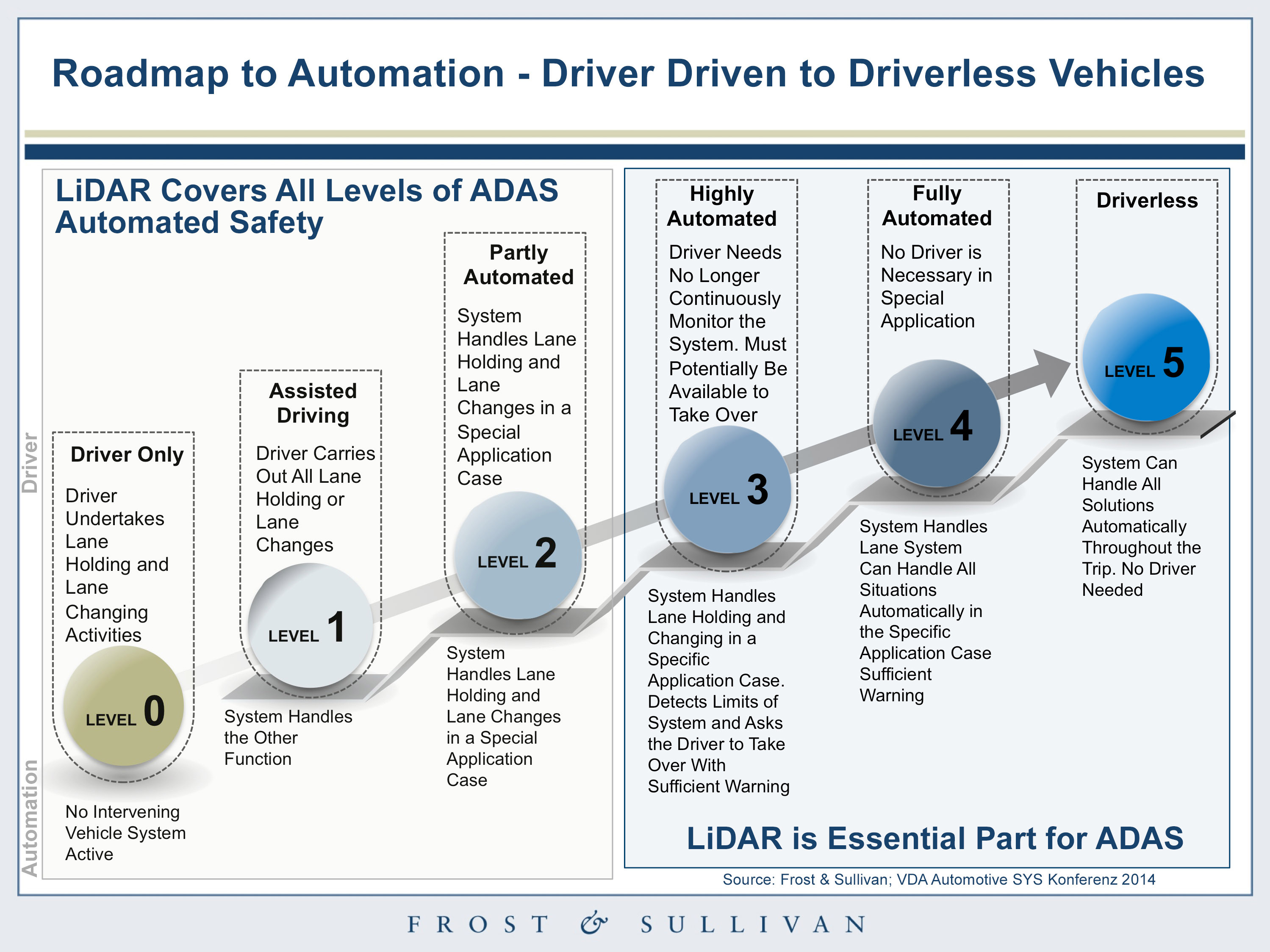 Morgan Hill Ford >> Velodyne LiDAR Gears Up for the Autonomous Revolution with Investments from Ford and Baidu ...