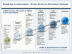 Roadmap to Automation - Driver Driven to Driverless Vehicles (Graphic: Business Wire)