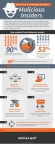 Mimecast Malicious Insiders Infographic (Graphic: Business Wire)