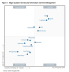 Gartner Magic Quadrant for Security Information and Event Management (SIEM) (Graphic: Business Wire)