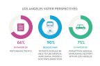 Eaze commissions poll of Los Angeles Voters. Finds overwhelming support for safe medical marijuana delivery. (Graphic: Business Wire)