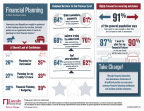 Lincoln Financial Group's M.O.O.D. of America survey shows that financial planning is a non-partisan issue. (Graphic: Business Wire)