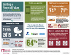 Lincoln Financial Group's M.O.O.D. of America survey helps all generations understand how to build a financial future through the lens of Gen Z. (Graphic: Business Wire)