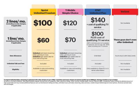 Sprint's incredible new Unlimited Freedom beats T-Mobile and AT&T's unlimited offer - only available to its DirecTV subscribers - while Verizon doesn't even offer its customers an unlimited plan. (Graphic: Business Wire)
