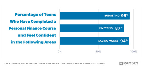 New Ramsey Solutions study shows financial literacy leads to confidence and action when it comes to money. (Photo: Business Wire)