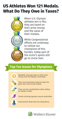 US Athletes Won 121 Medals. What Do They Owe in Taxes? (Graphic: Business Wire)