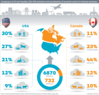 Comparison of U.S. and Canadian 2014 GHG emissions and contributions of economic sectors to national emissions. (Photo: Business Wire)
