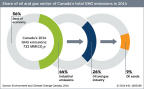 Share of oil and gas sector of Canada's total 2014 GHG emissions. (Photo: Business Wire)